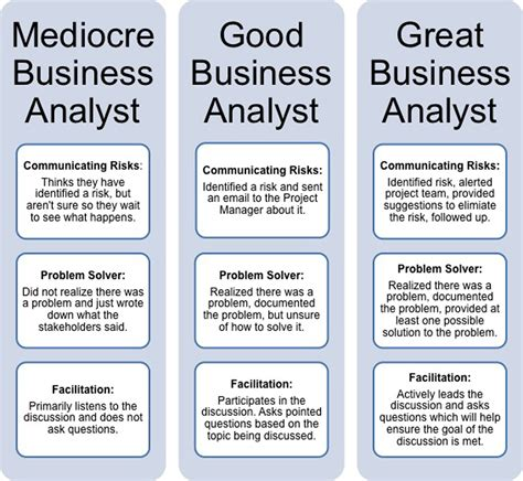 Quality Resume Examples by Three Simple Ways A Business Analyst Can Improve Your Project
