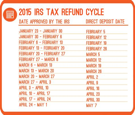 2015 income tax filing what are the 2015 refund cycle dates priortax