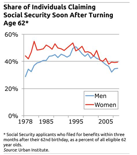 claiming claiming social security at 62