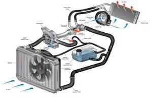كتاب لشرح دورة تبريد المحرك من البداية حتى الاحتراف pdf