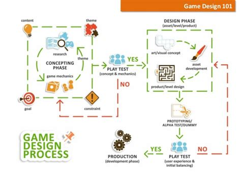 design elements of a play basic elements of serious game design