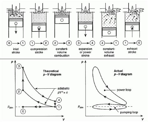pv diagram heat engine 2 stroke engine pv diagram automotive parts diagram images