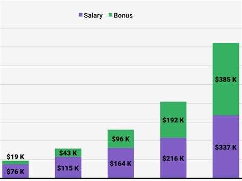 How Much Do Investment Bankers Make Post Mba by What Wall Bankers Make Business Insider