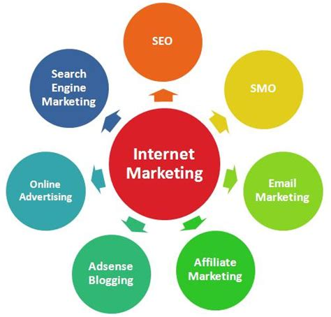 Seo Marketing Company by What Is The Best Marketing Course