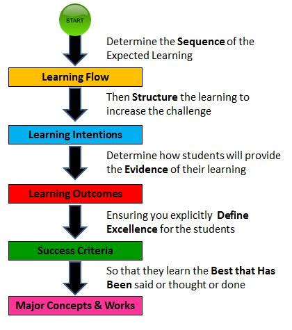diagram lesson lesson planning end at the start leadinglearner