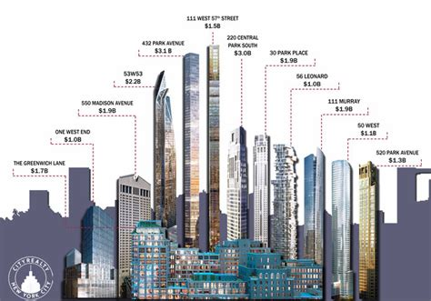 Expensive Apartment Names Infographic The 12 Most Expensive Condo Buildings Rising
