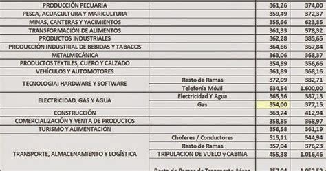 salario basico unificado ecuador newhairstylesformen2014com puente asociados blog abogados ecuador circular no