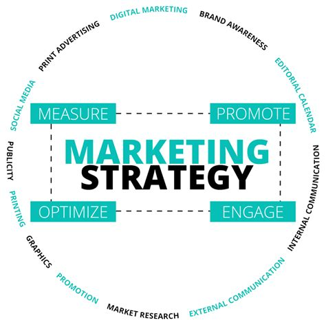 digital marketing consultancy services online marketing