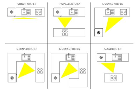 layout works work triangle kitchen layout axiomseducation com