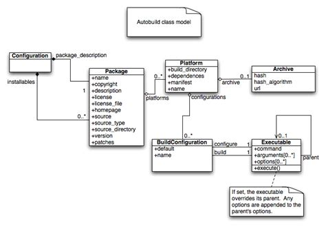 class diagram model autobuild class model second wiki