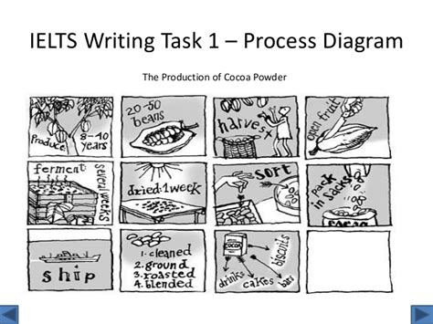 A Place For Ielts Tea Process by Task 1 Overview