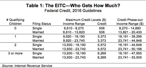 Eitc Table by Work Pay Empire Center For Policy