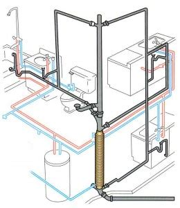 Plumbing Septic Systems by Sewer Systems