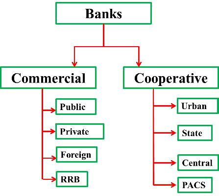 different types of banks in india financial intermediaries banks in india iasmania civil