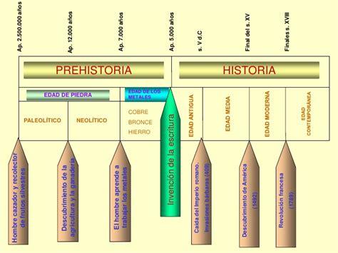 linea del tiempo de las civilizaciones agricolas las civilizaciones antiguas