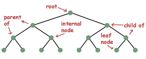 sparknotes exles of recursion recursion with trees