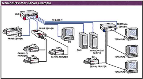 Server Room Components by Ethernet Tutorial Part Iii Devices 183 Technick Net
