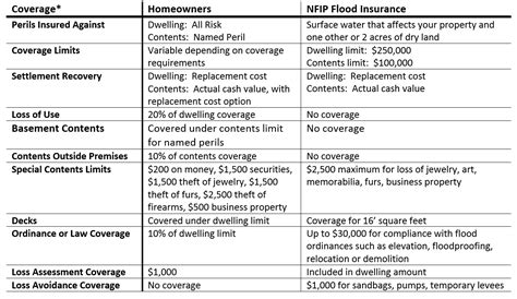house insurance compare why flood insurance isn t like a homeowners policy