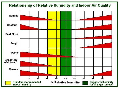 comfortable humidity level indoors webwhispers journal december 2000