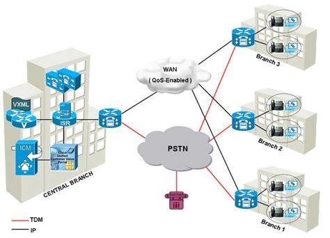 design home office network cisco unified customer voice portal cvp solution