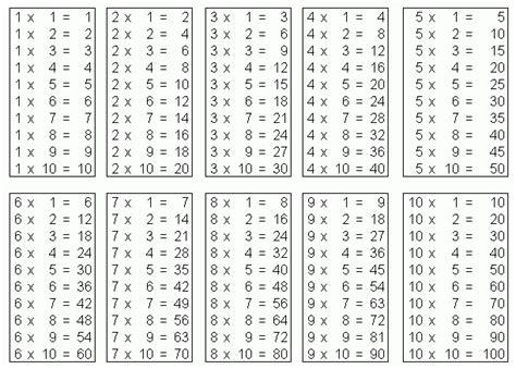 toute les table de multiplication de 1 a 100 planet segpa tables de multiplication doc 2