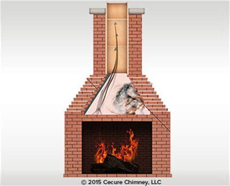 Fireplace Smoke by Heatshield Chimney Flue Liner Smoke Chamber Repair Systems