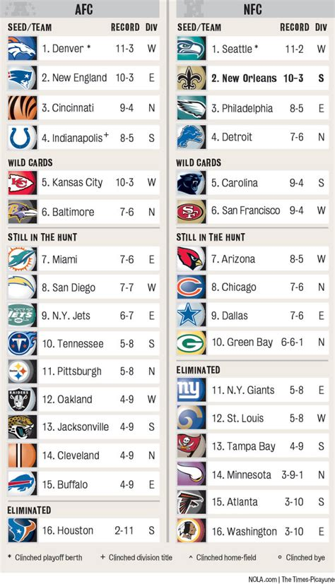 printable version of nfl standings nfl playoff picture standings chart nola com