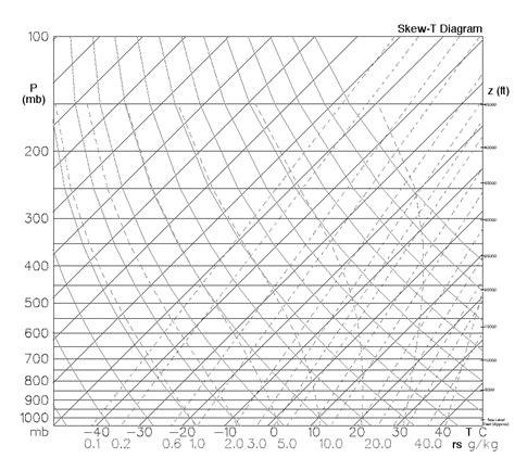 stuve diagram file skew t gif wikimedia commons