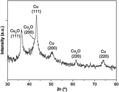 xrd pattern of copper the formation of colloidal copper nanoparticles stabilized