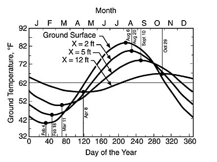 what is the normal room temperature in india ground temperatures as a function of location season and depth