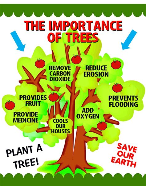 themes for an english day make a importance of trees poster arbor day poster ideas