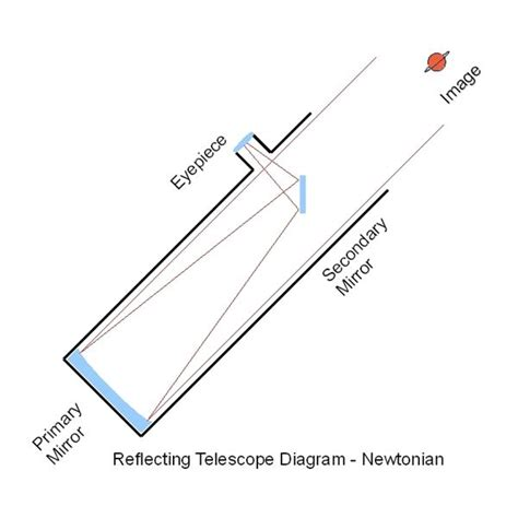 diagram of reflecting telescope advice on buying telescopes for the astronomers