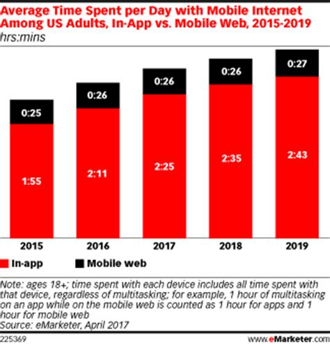 What Is The Average Time A Last In Bed emarketer unveils new estimates for mobile app usage