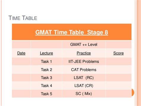 Western Mba Gmat Score by Gmat Presentation