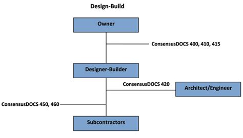 method of layout of building file consensusdocs design build relationships jpg wikipedia