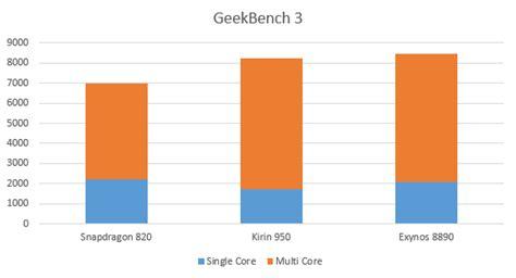geek bench 3 review huawei p9 spiegelreflex in je broekzak zdnet be