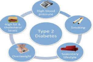 Pathophysiology Of Type 2 Diabetes Essay by Foods That Cause Diabetes Mellitus What Are The Symptoms Of Dizziness And Vomiting