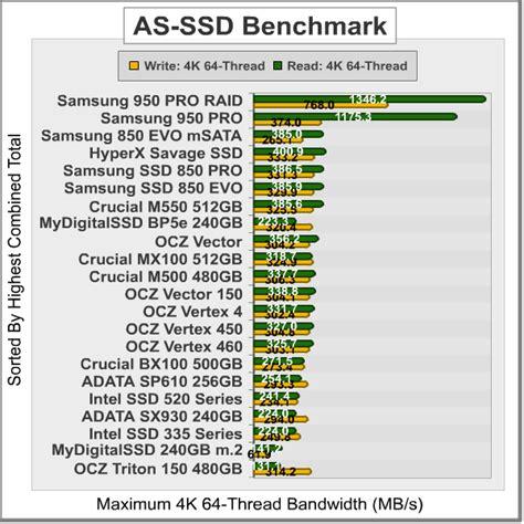 ssd bench mark samsung 950 pro m 2 ssd raid 0 performance benchmark tests
