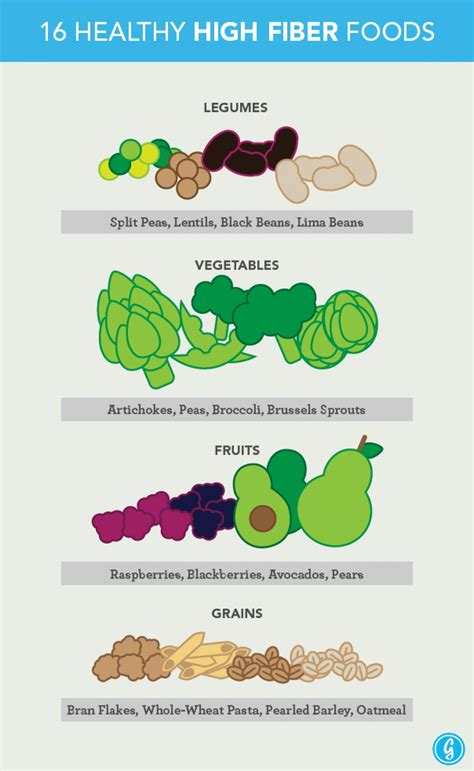 fruit w most fiber 16 healthy high fiber foods visual ly