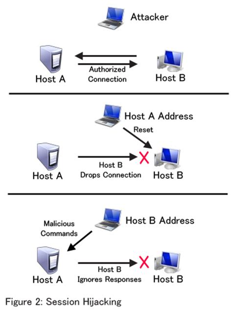 session hijacking tutorial using wireshark session hijacking how to hack online sessions tipsvilla