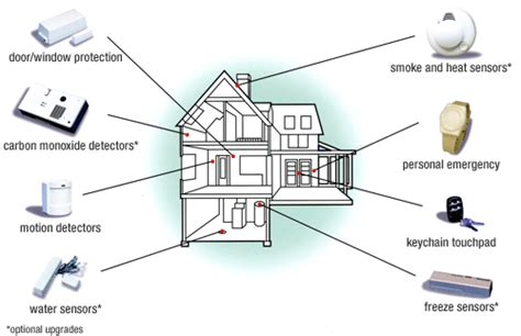 wireless alarm system how does adt wireless alarm system work