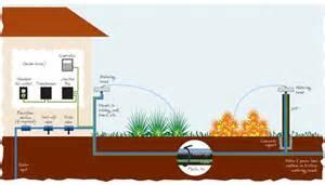 Backyard Sprinkler System Watershed Audits