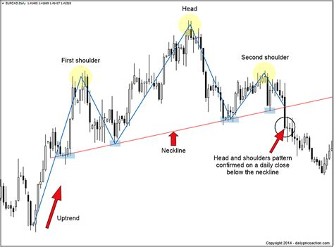 reversal patterns head and shoulders forex chart patterns you need to know daily price action