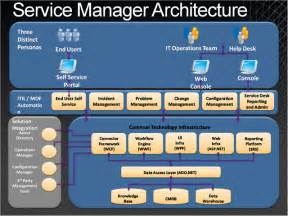 system architecture diagram visio system functional