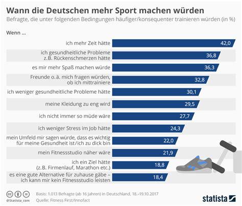 wann schwangerschaftsfrühtest machen infografik wann die deutschen mehr sport machen w 252 rden