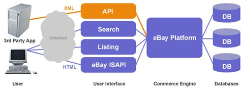 ebay developer programming with the ebay api and perl james world