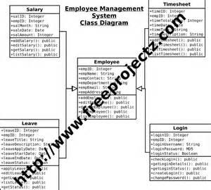 employee management system class diagram