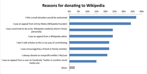 Reason For Who Are S Donors Answers From The Readers Study Wikimedia