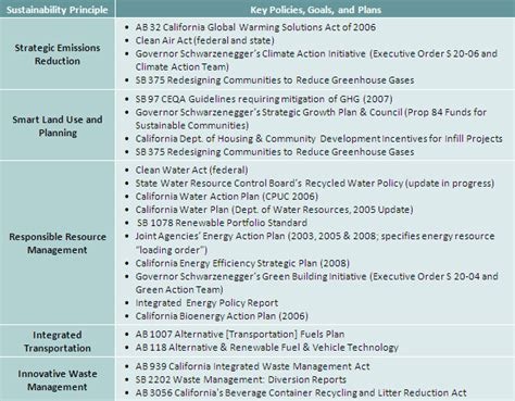 sustainability plan template key policy drivers california sustainability alliance