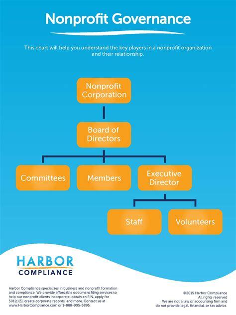 non profit governance model exle nonprofit governance harbor compliance